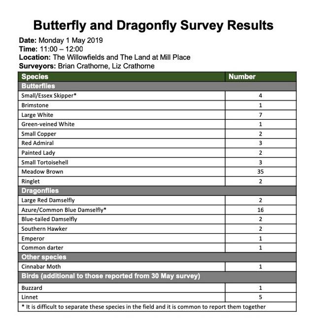 butterfly survey results